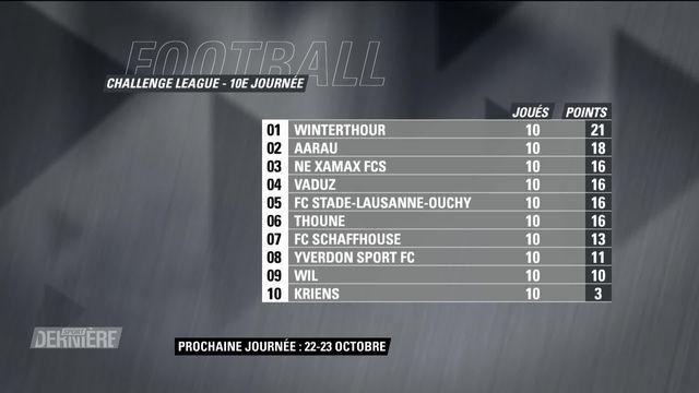 Football: Résultats de la 10e journée de Challenge League [RTS]