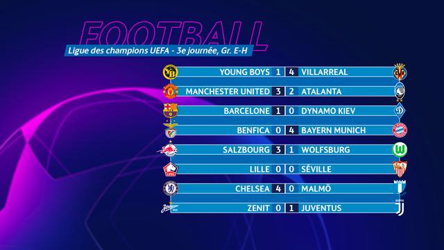 Ligue des champions: tous les résumés et les buts de mercredi