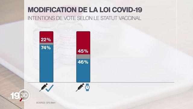 La loi Covid et l'initiative sur les soins infirmiers partent du bon pied, selon le premier sondage SSR [RTS]